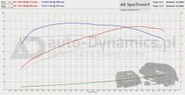 AD SporTronic Chip Power Tuning Box BMW Serii F Wykres